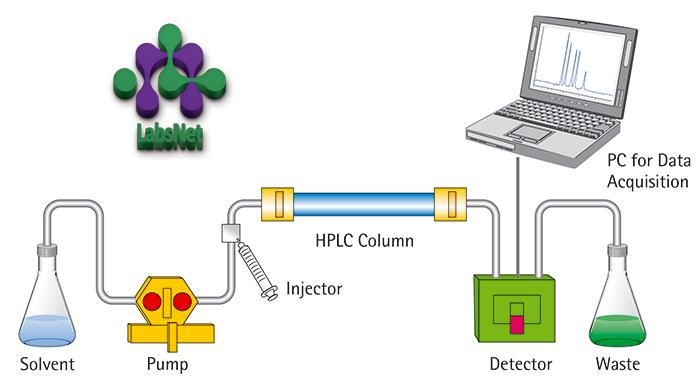 کروماتوگراف مایع با کارایی بالا HPLC