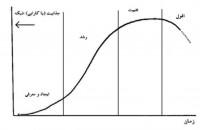 چرخه عمر شبکه های همکاری علم و فناوری